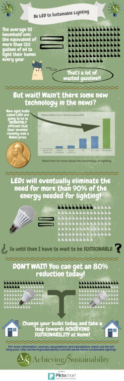 When will we be LED to Sustainable Lighting?