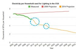 Bush Era Law is Helping to Achieve Sustainability in Lighting
